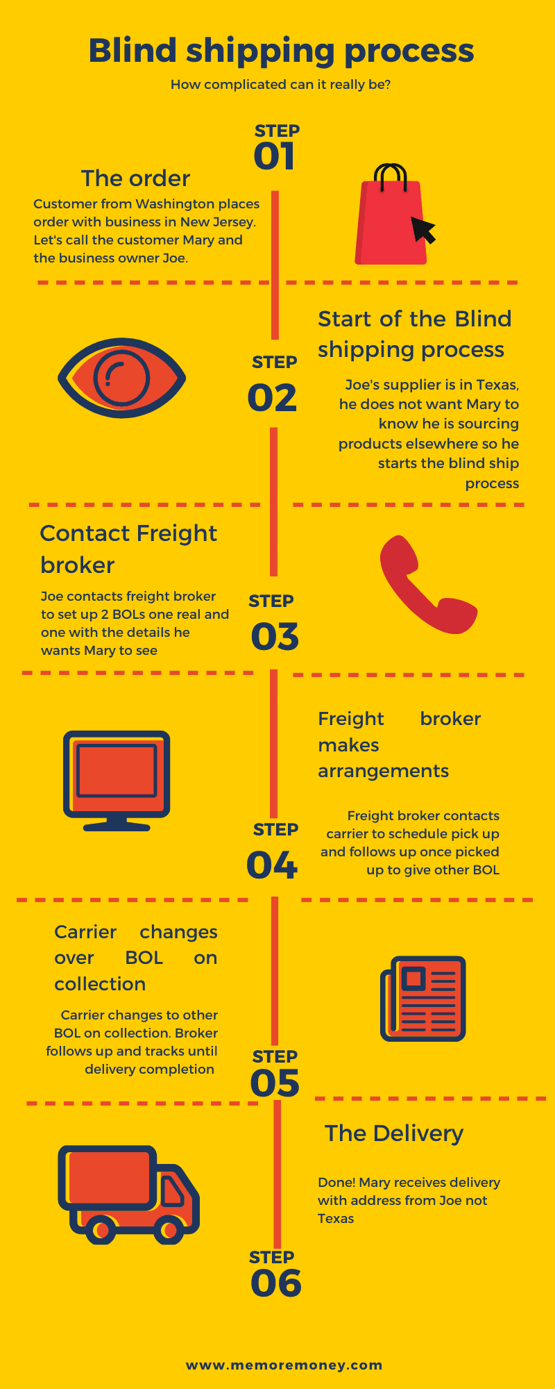 Blind shipping infographic