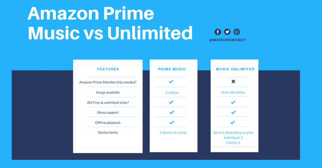 Amazon Prime music vs unlimited