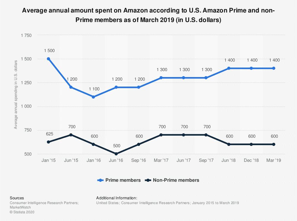 statistic id304938 average spending of amazon prime and non prime members 2015 2019