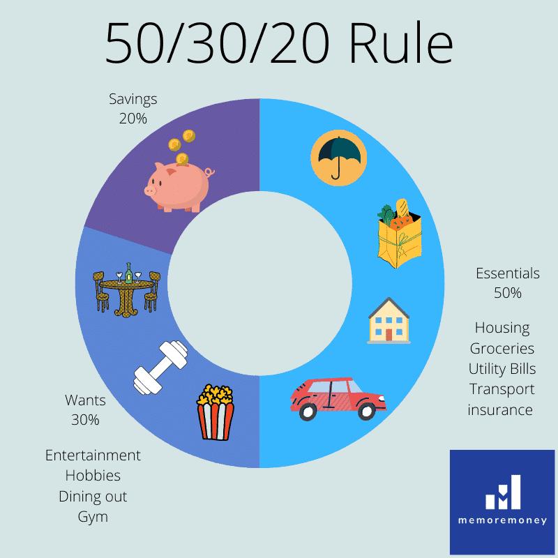 50/30/20 budgeting rule
