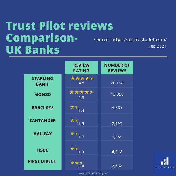 Starling bank reviews