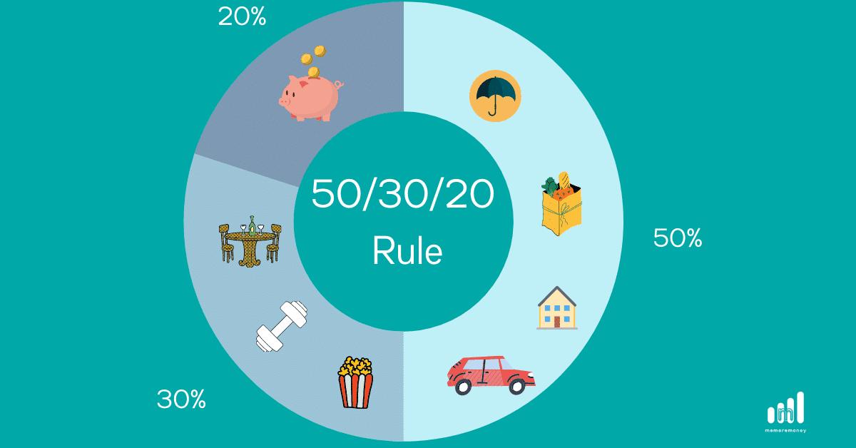 pie chart showing 50 30 20 rule split into 50% needs, 30% wants, 20% savings