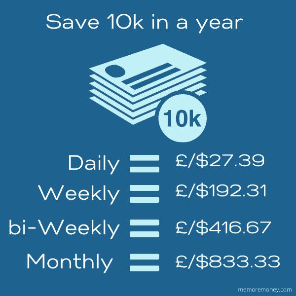 how to save 10k in a year maths explained, picture shows amounts needed daily, weekly and monthly to save 10k in a year