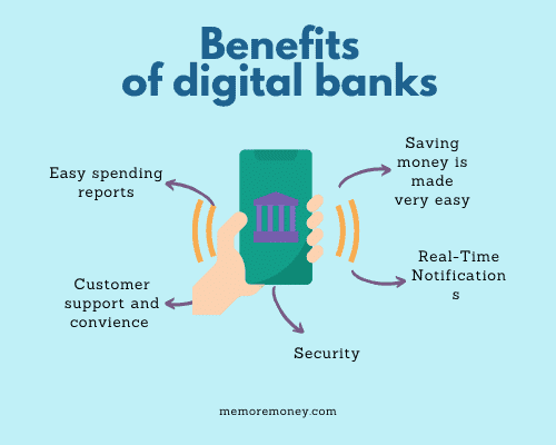 shows benefits of digital banks including easy spending reports, saving Money, customer support, real time notifications