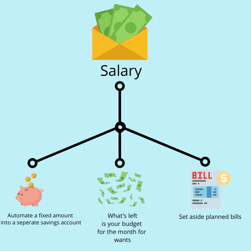 pay yourself first automate your savings plan