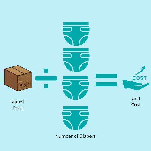 Diaper unit cost